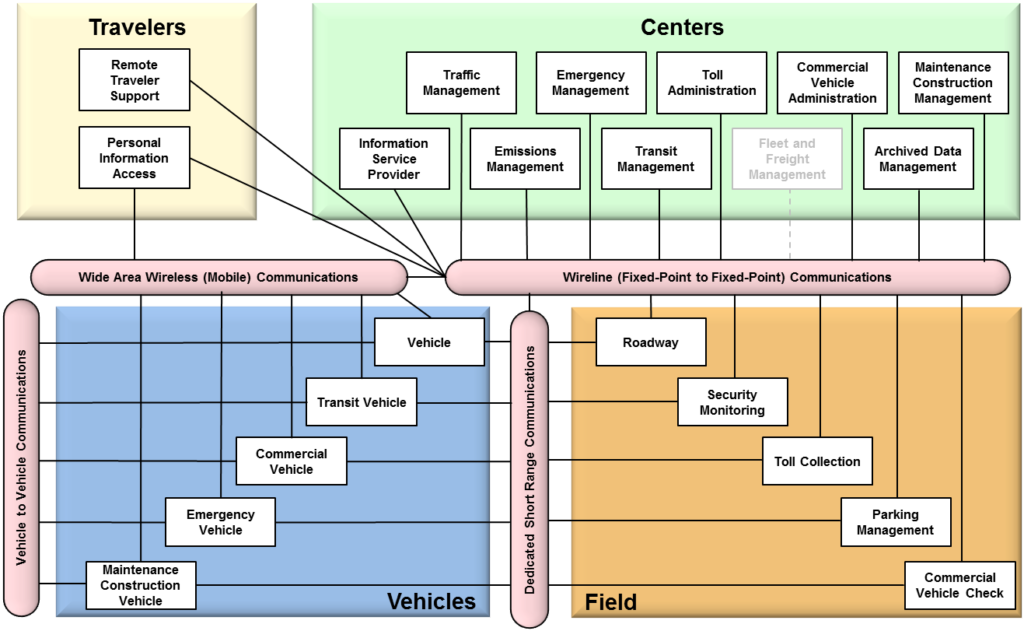 Subsystem Diagram for Maryland Statewide ITS Architecture Elements. Diagram replicated in the bullets below.